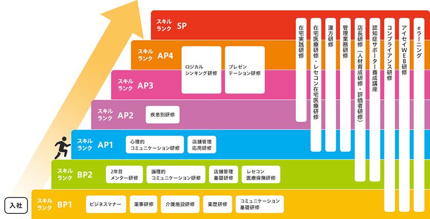 スキルランクとランクごとの研修内容(2019年7月1日時点)