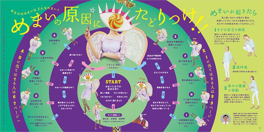 Vol.37 HGM「めまい」P.4-5『めまいの原因にたどりつけ!!』のフローチャート