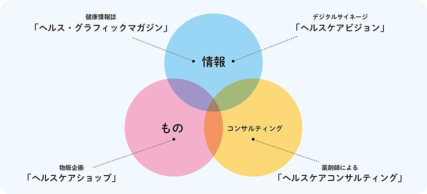 「AISEI HEALTHCARE PROMOTION」を構成する3つの要素と4つの施策
